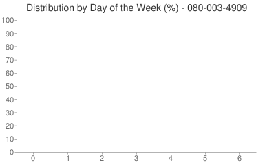 Distribution By Day 080-003-4909